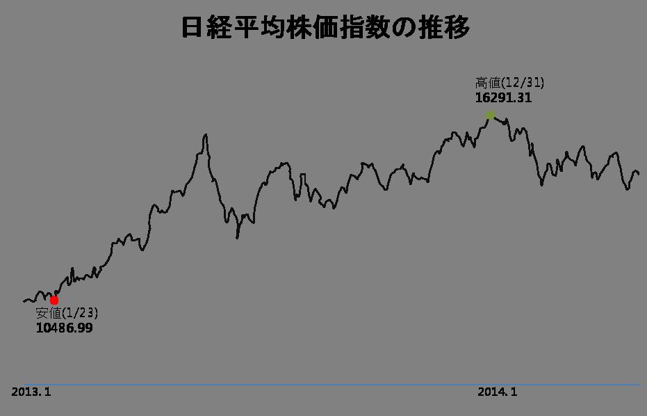 日経平均株価指数の推移