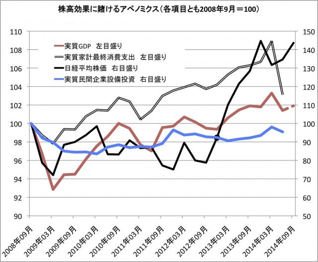 日本の株高効果