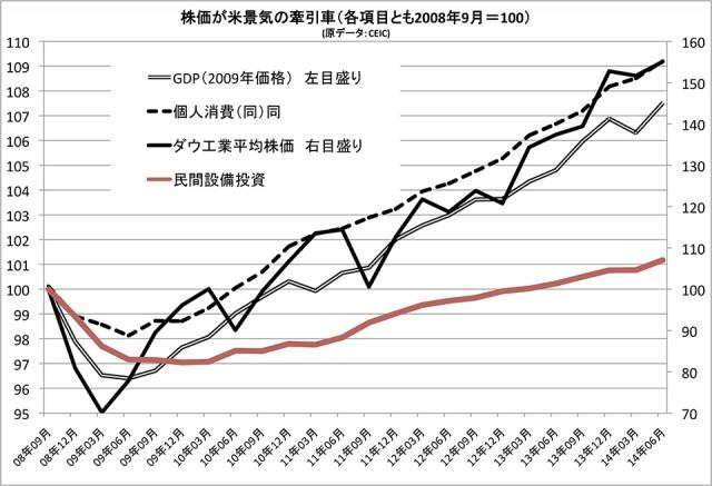 米国の株高効果