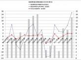 [田村秀男]【狂った羅針盤「税収弾性値」を正す新浪剛史氏】~消費税10%への再引き上げは不要に!?~
