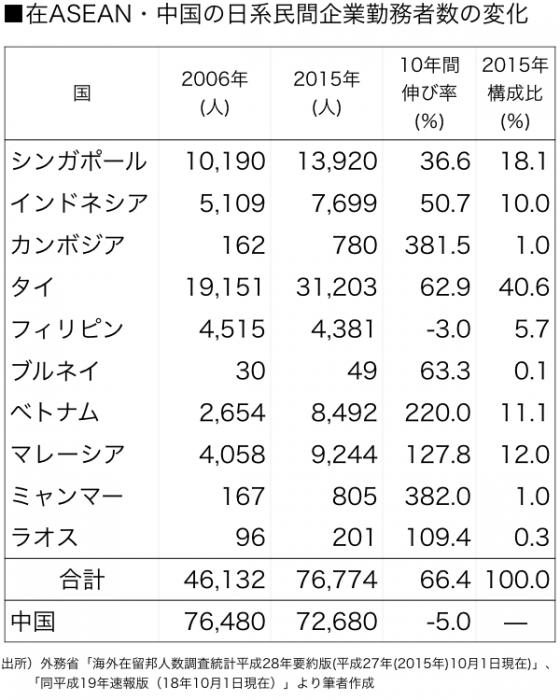 図表2在外日系企業勤務者数(中国・ASEAN).001