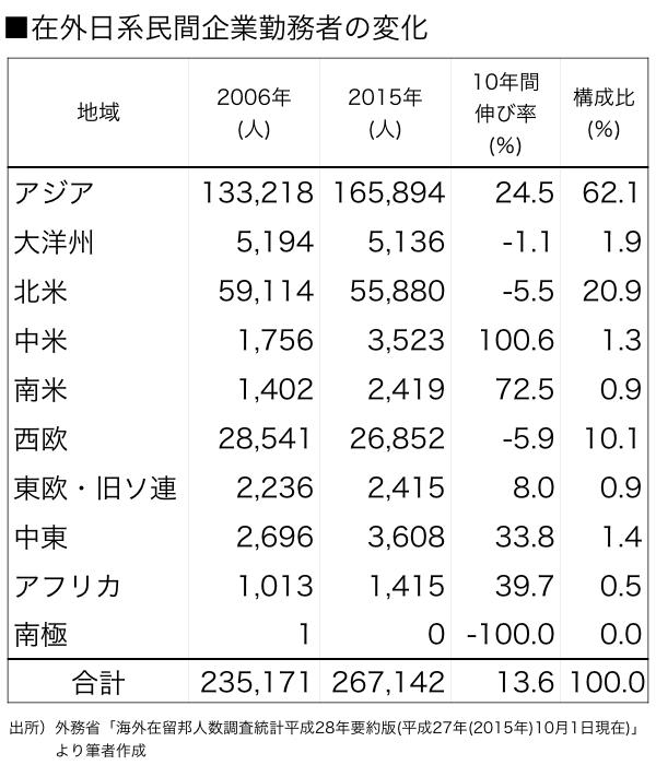 図表1在外日系企業勤務者数(全体).001