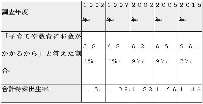 Ulala表