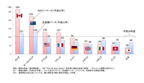 図)先進国の食料自給率の比較