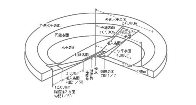 図)制限表面概略図